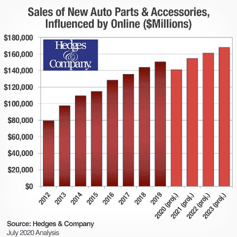 Auto Parts Ecommerce Market Share Exceeding Original Forecast By Nearly 2 Billion In 2020 Diesel Tech Magazine